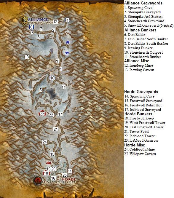 Alterac Valley Guide